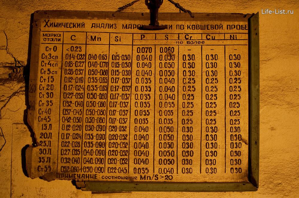 табличка химический анализ марок по ковшевой пробе уфалейский завод металлоизделий